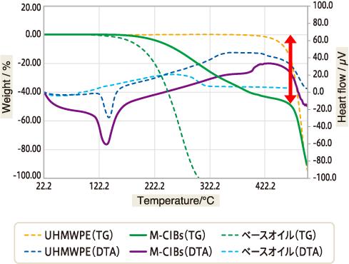 熱重量示差分析データ グラフ